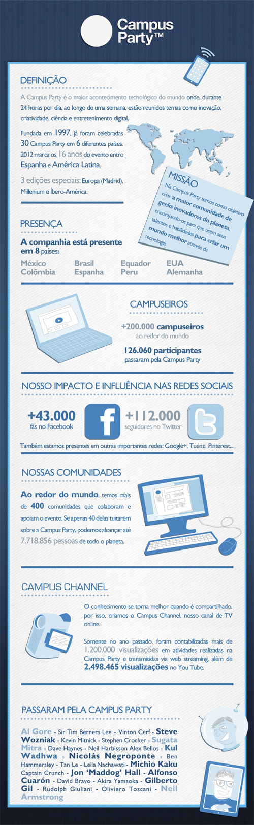 Infográfico Campus Party Recife