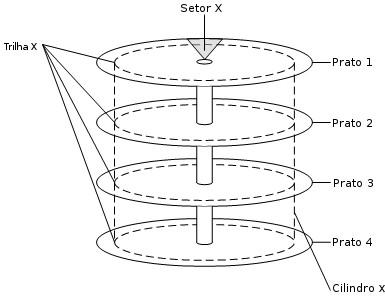 Funcionamento do cilindro