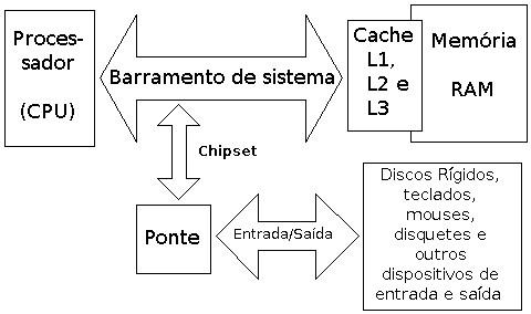 Esquema simplificado dos barramentos do PC