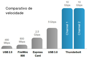 Comparativo de banda do USB 2.0 até o Thunderbolt
