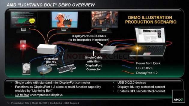 Demonstração AMD