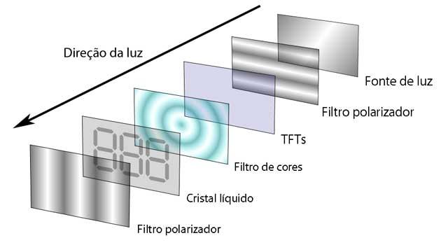 Como funcionam os monitores LCDs? - Produtos