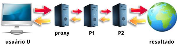 O que proxy software o que uma cadeia de proxies stopboris Gallery